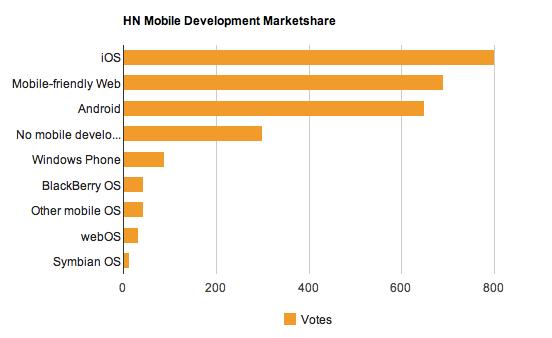 Mobile marketshare