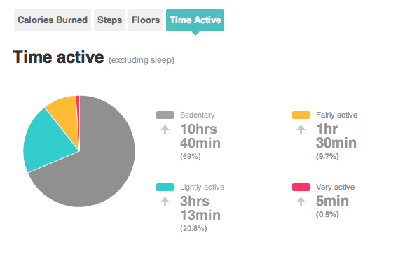 Fitbit time active