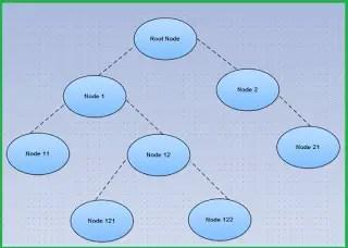 example tree