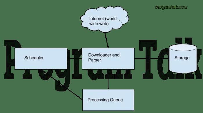 Java Web Scraping Tutorial