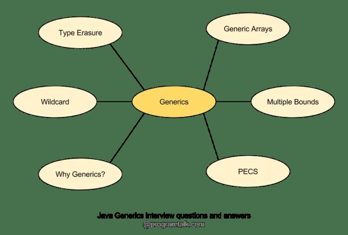 Java Generics concepts