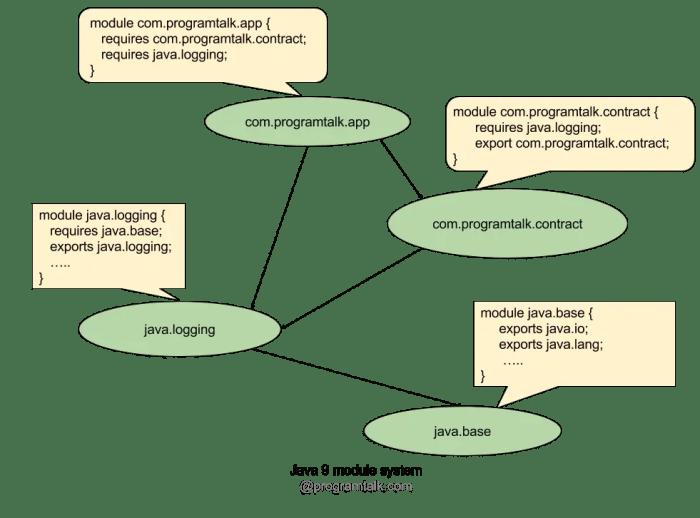 Java 9 module system