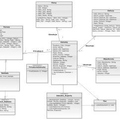 Free Uml Class Diagram Tool Ford Fiesta Wiring Mk7 Program 28 Images Statechart Diagrams