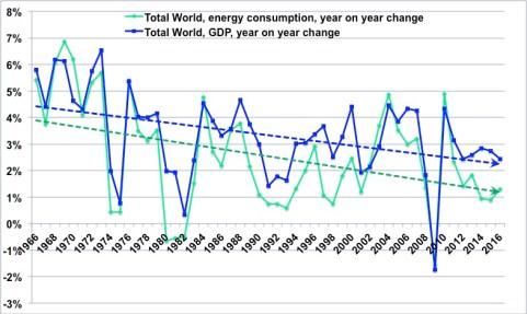 énergie et économie 2