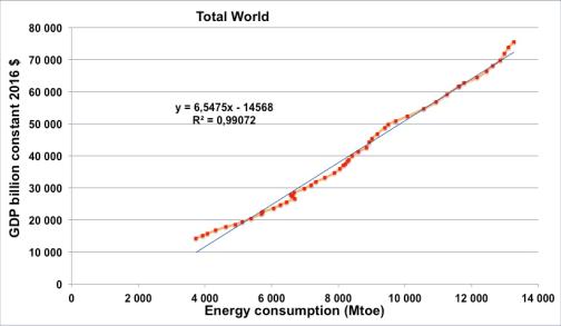 Consommation vs PIB