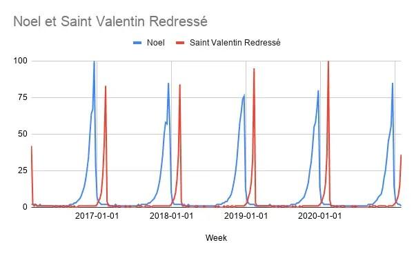 Noel et Saint Valentin Redressé