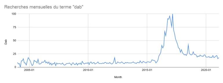 Statistiques Dab