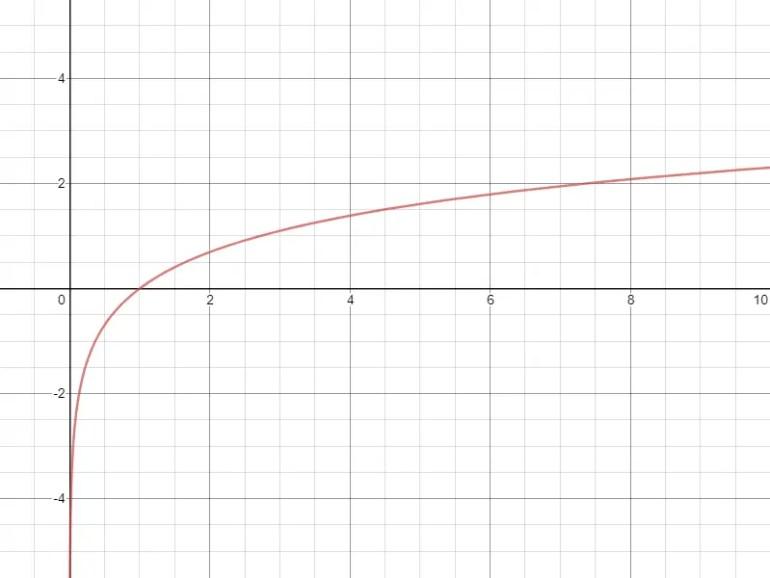 Logarithme