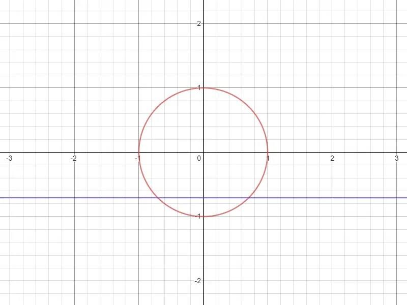 Cercle trigo équation