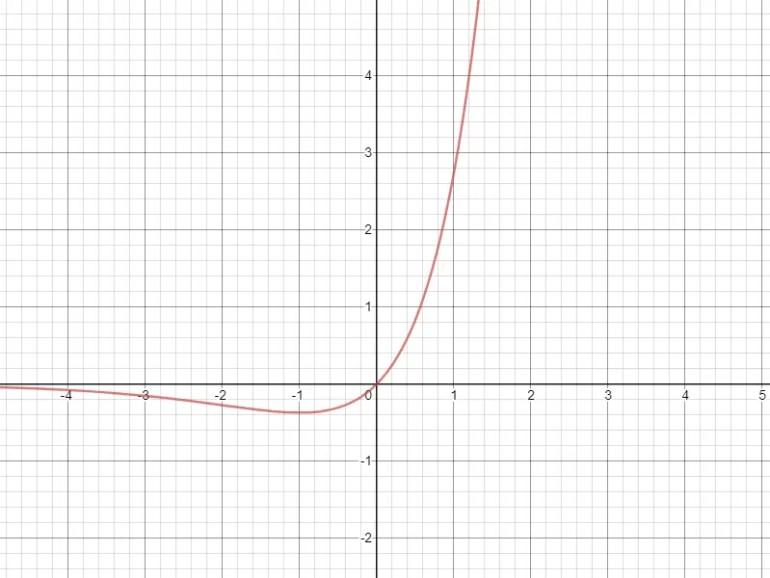 Fonction x exp(x)