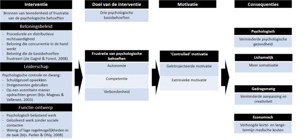 Autonomie-ondersteuning