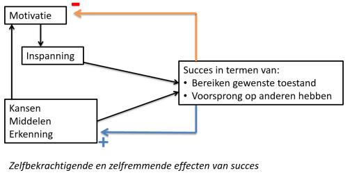 succes model