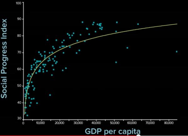 social progress index gdp