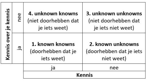 Kennis en metakennis: een 2x2 model