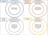 4 manieren om de cirkeltechniek te gebruiken