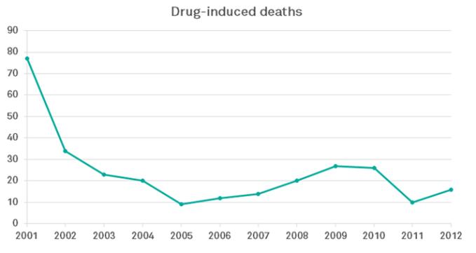 Portugal decriminaliseerde drugsgebruik en waar leidde het toe?