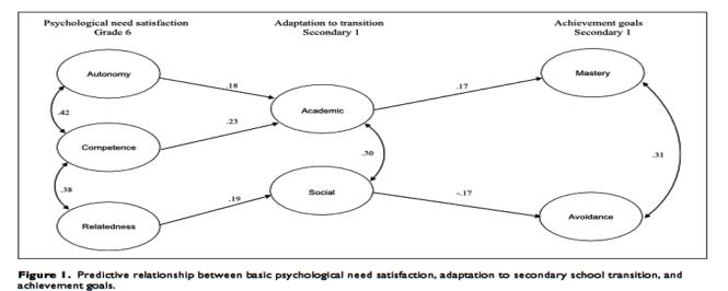 Bevrediging van psychologische basisbehoeften voorspelt het stellen van leerdoelen