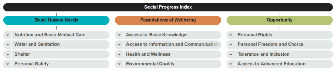 social-progress-index
