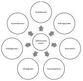 Zelfsturende teams: wat, waartoe en hoe?