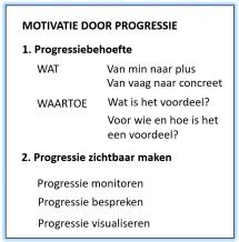 Motivatie door progressie: progressiebehoeftes definiëren en progressie zichtbaar maken