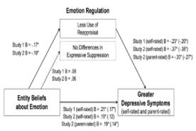 Zijn we overgeleverd aan onze emoties?