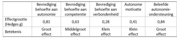 Meta-analyse van het effect van ZDT-technieken op motivatie voor gezond gedrag