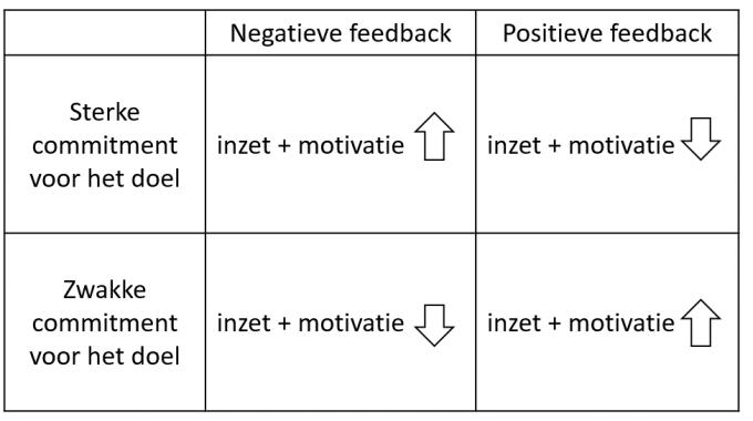 Wanneer werkt positieve feedback motiverender en wanneer negatieve feedback?