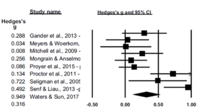 Meta-analyse signature strengths interventies: onderbouwing sterktegerichtheid?
