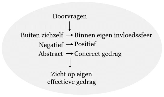 Doorvragen richting beschrijvingen van eigen effectief gedrag