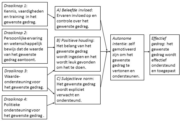 Organisatiebrede verandering via het draaiknoppenmodel