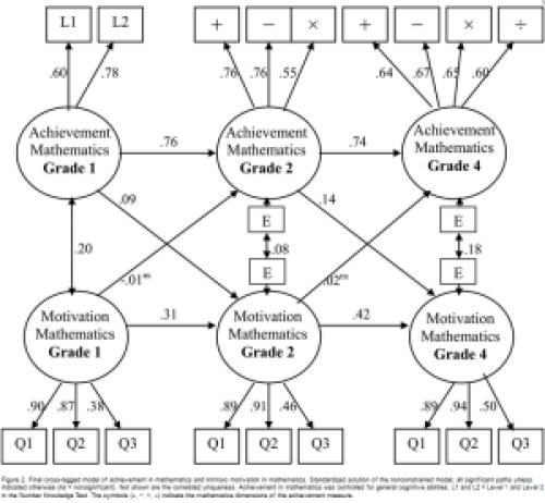 Onderzoek: schoolprestaties voorspellen intrinsieke motivatie maar intrinsieke motivatie voorspelt niet schoolprestaties
