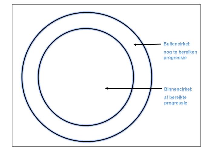 De progressiegerichte cirkeltechniek