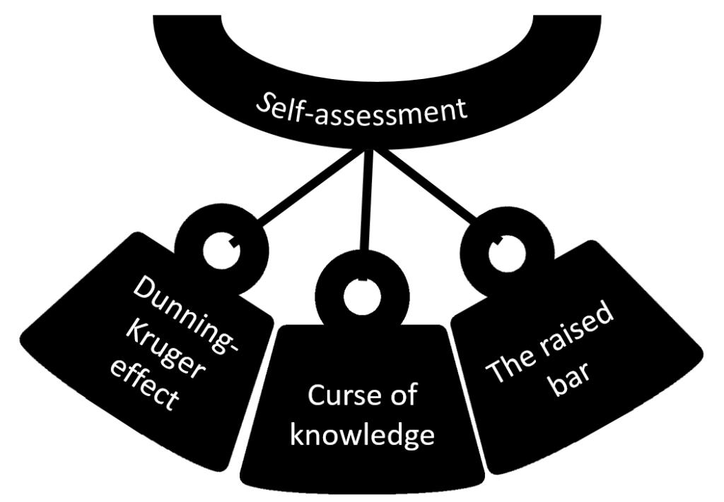 Hoe zelfbeoordeling demotiverend kan werken