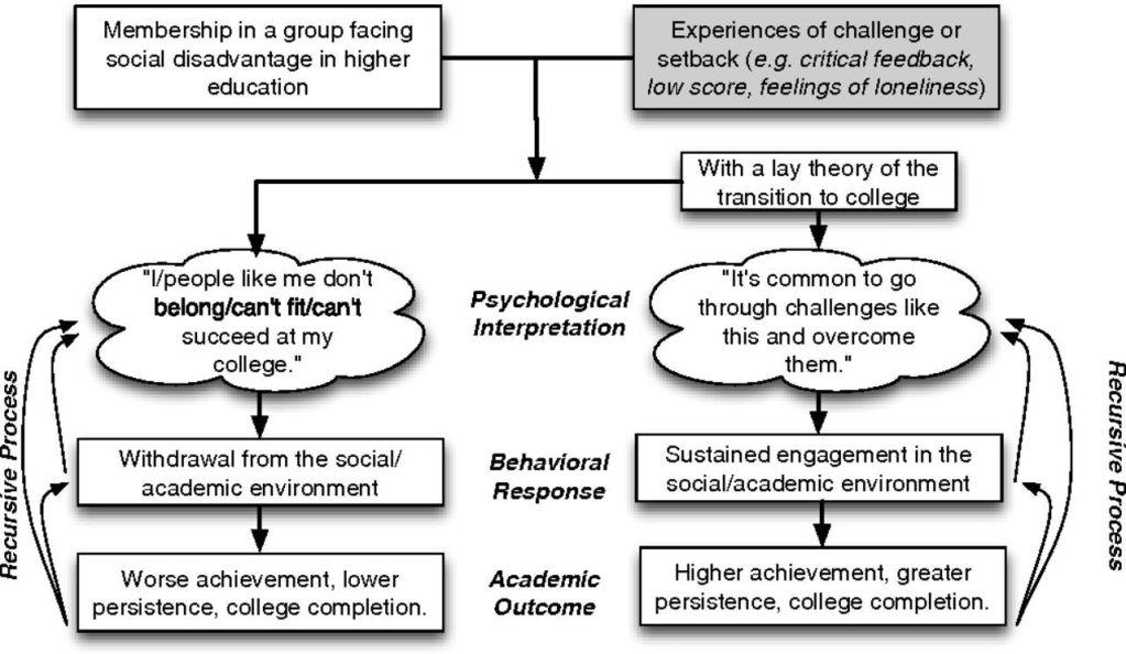 Mindset-interventie voorafgaand aan universiteit helpt prestatieverschillen voorkomen