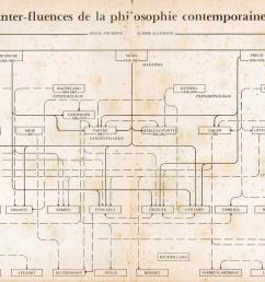 a diagrammatic snapshot of french philosophy from magazine litt raire september 1977 progressive geographies [ 6601 x 4243 Pixel ]