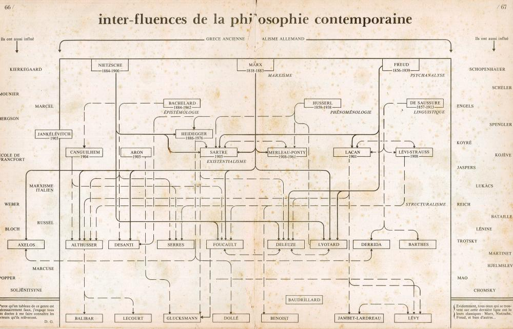 medium resolution of a diagrammatic snapshot of french philosophy from magazine litt raire september 1977 progressive geographies