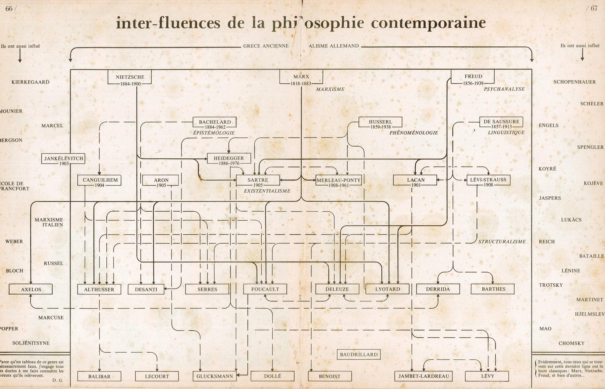 hight resolution of a diagrammatic snapshot of french philosophy from magazine litt raire september 1977 progressive geographies