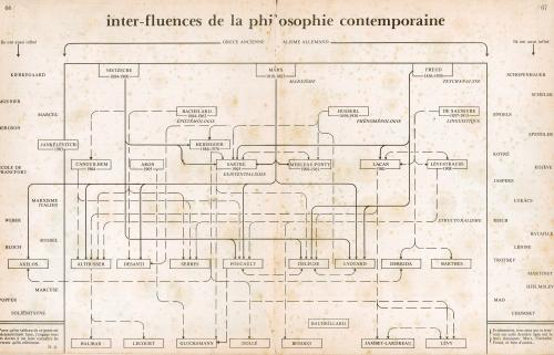 small resolution of a diagrammatic snapshot of french philosophy from magazine litt raire september 1977 progressive geographies