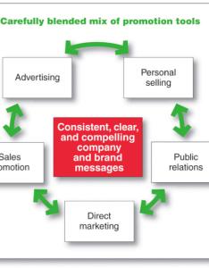Integrated marketing communications imc source kotler  armstrong inciples of figure also csumb rh prohlik wordpress