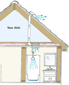What Is The Proper Vent Cap For Bath Kitchen Fans Roofing Siding. Diagram  Of Proper Bathroom Ventilation Through Roof Source