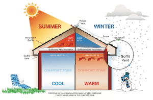 Why insulation still matters as it gets warmer