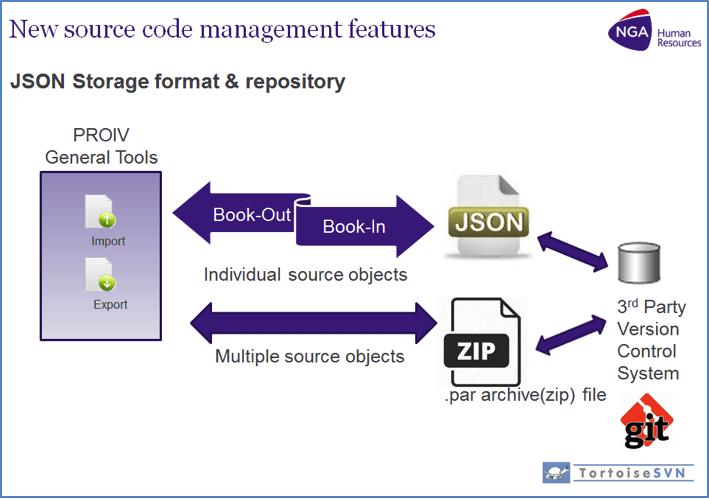 source-code-management