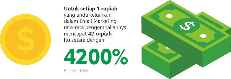 email marketing pentingnya