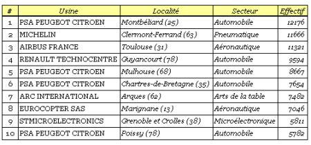 Les 10 premières usines de France (source: L'usine nouvelle 2009/2010)
