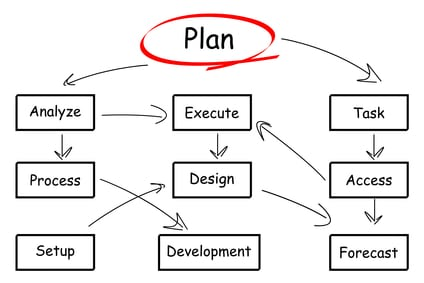 Take a Project Management Refresher Course for 2013