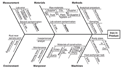 Diagramming Techniques to Identify Risks