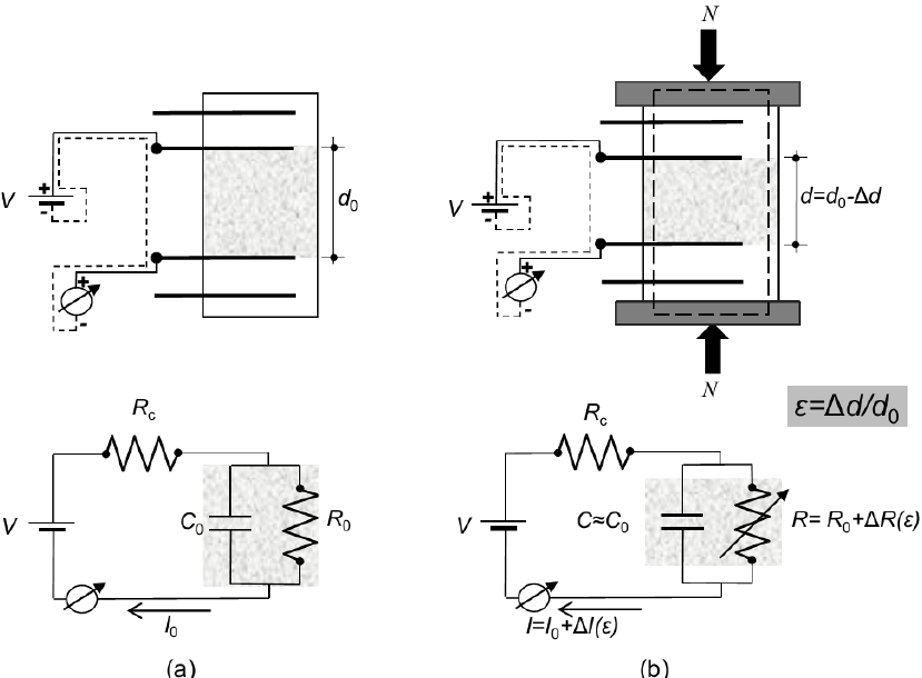 Electromechanical Modelling of a New Class of