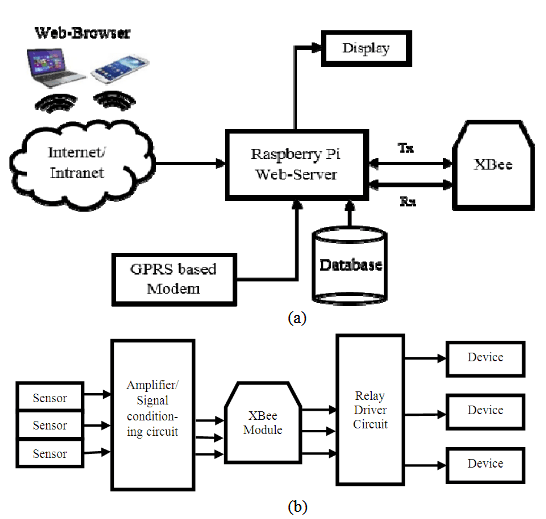 A GSM, WSN and Embedded Web Server Architecture for