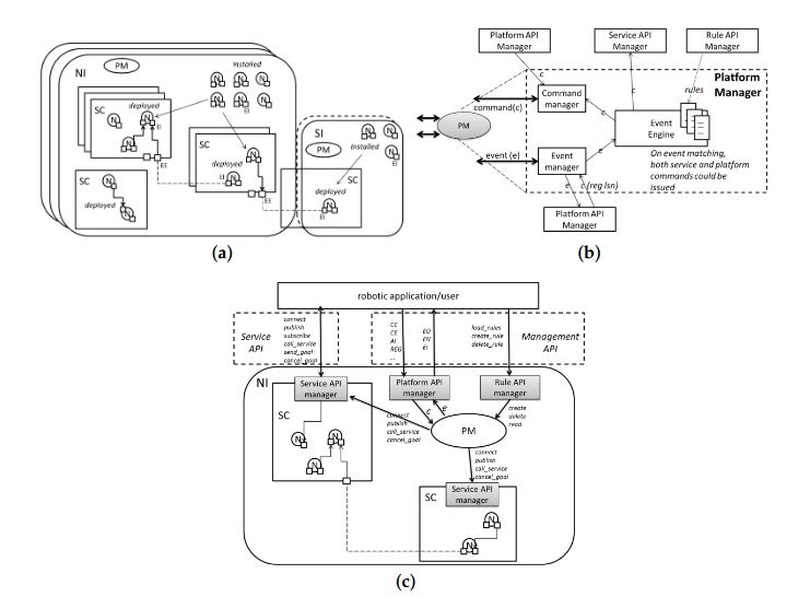 A Novel Cloud-based Service Robotics Application to Data
