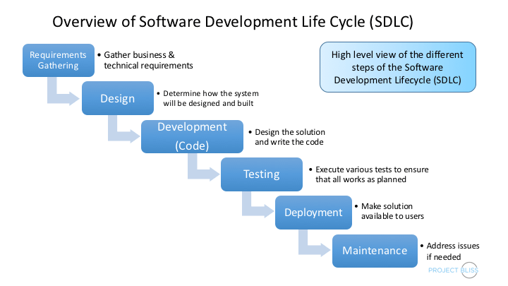 waterfall model diagram 84 chevy truck wiring sdlc tutorial for the software development lifecycle - project bliss